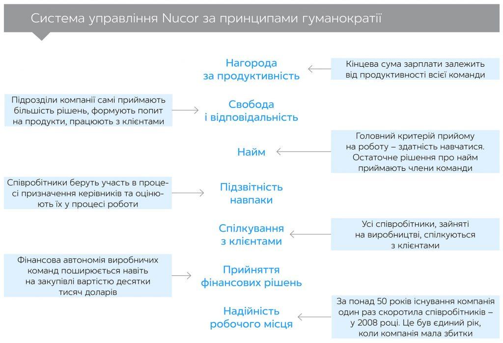 Гуманократія, автор Гері Гемел | Kyivstar Business Hub, зображення №2