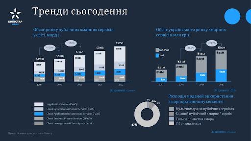 Переїжджаємо у хмари: які переваги для бізнесу від хмарних сервісів | Kyivstar Business Hub зображення №2