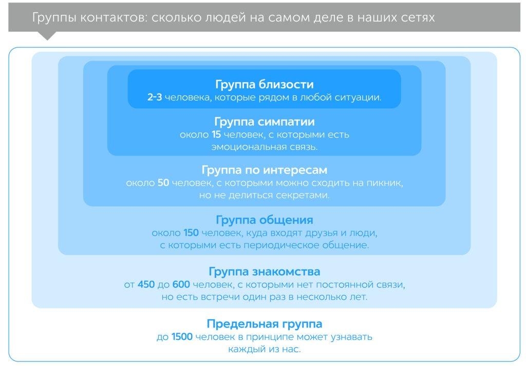 Социальная химия, автор Кинг Марисса   Kyivstar Business Hub, изображение №4