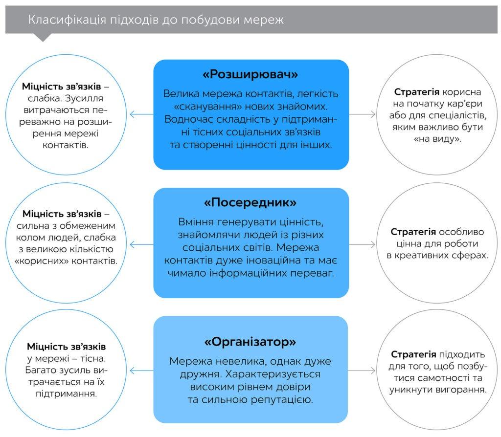 Соціальна хімія, автор Марісса Кінг   Kyivstar Business Hub, зображення №2