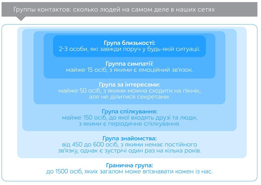 Соціальна хімія, автор Марісса Кінг   Kyivstar Business Hub, зображення №4