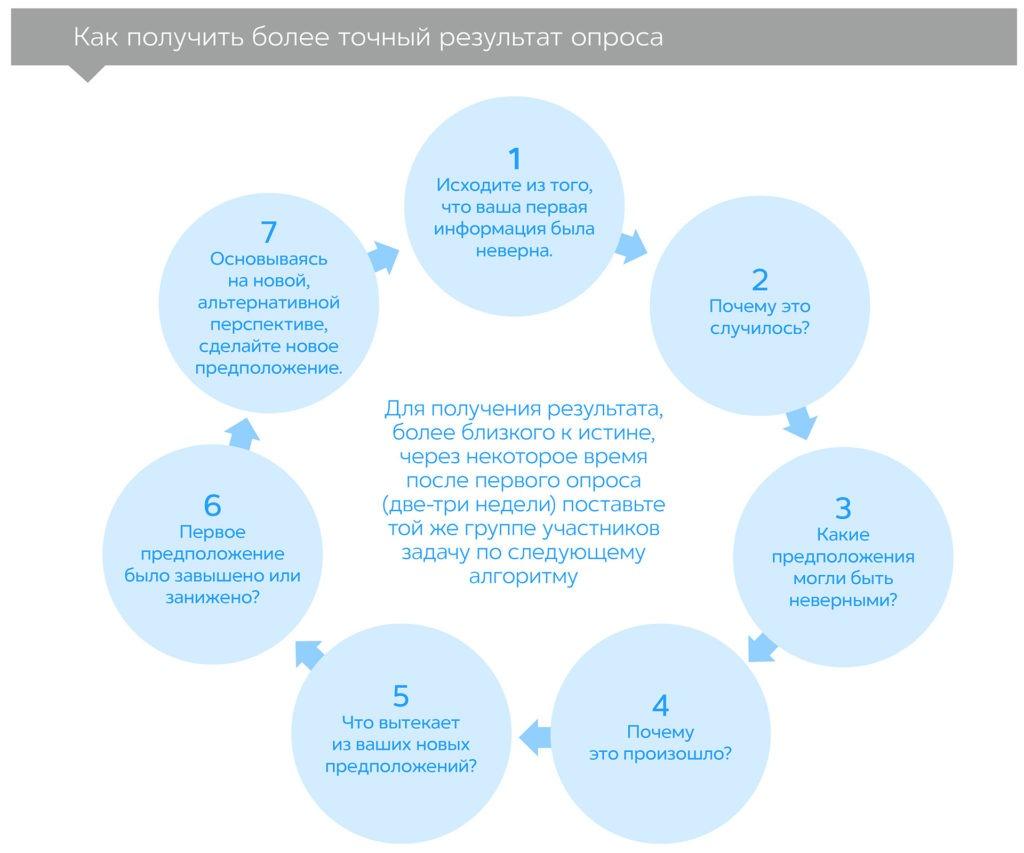 Шум: изъяны человеческого суждения, автор Даниэль Канеман   Kyivstar Business Hub, изображение №3