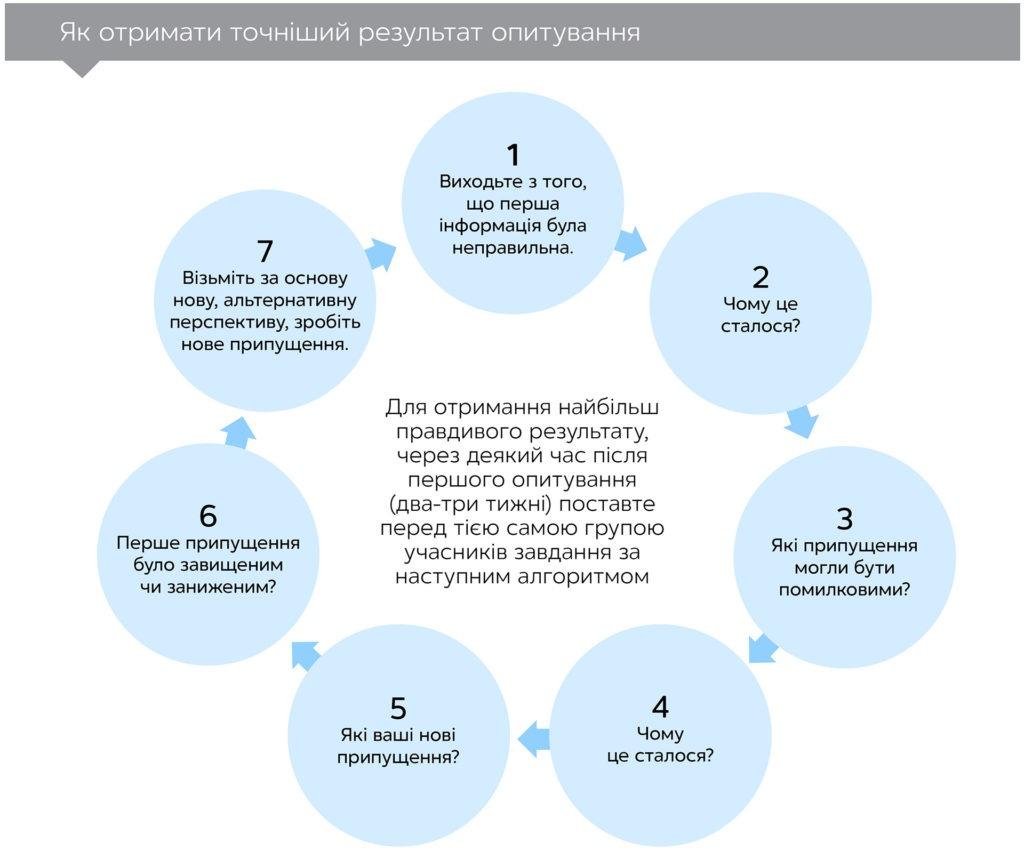 Шум: вади людського судження, автор Даніель Канеман   Kyivstar Business Hub, зображення №3