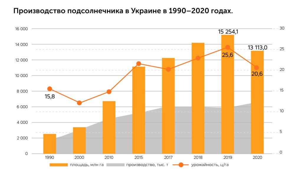 Креативный Агро. Расцвет AgroTech решений и технологических инноваций, автор Киевстар   Kyivstar Business Hub, изображение №3