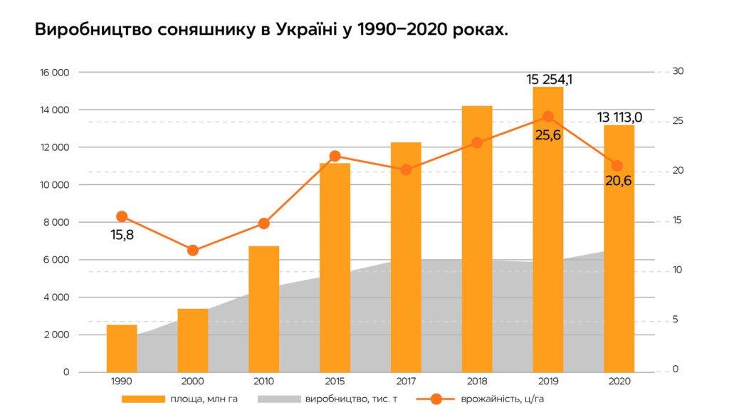 Креативний Агро. Розквіт AgroTech рішень і технологічних інновацій, автор Київстар | Kyivstar Business Hub, зображення №3