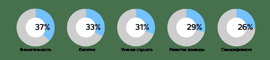 Эволюция лидерства: от сакрального – к распределенному, автор Киевстар | Kyivstar Business Hub, изображение №3