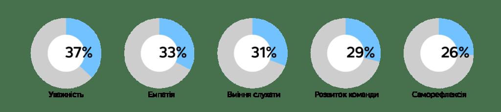 Еволюція лідерства: від сакрального – до розподіленого, автор Едуард Мальцев | Kyivstar Business Hub, зображення №3